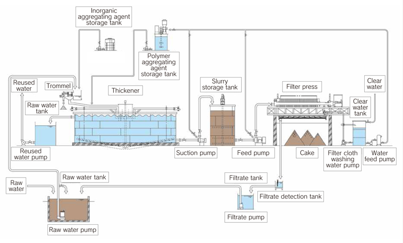 Flow of wastewater treatment for washing crushed stone and gravel